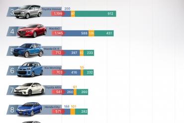 10 ôtô bán chạy nhất Việt Nam tháng 11